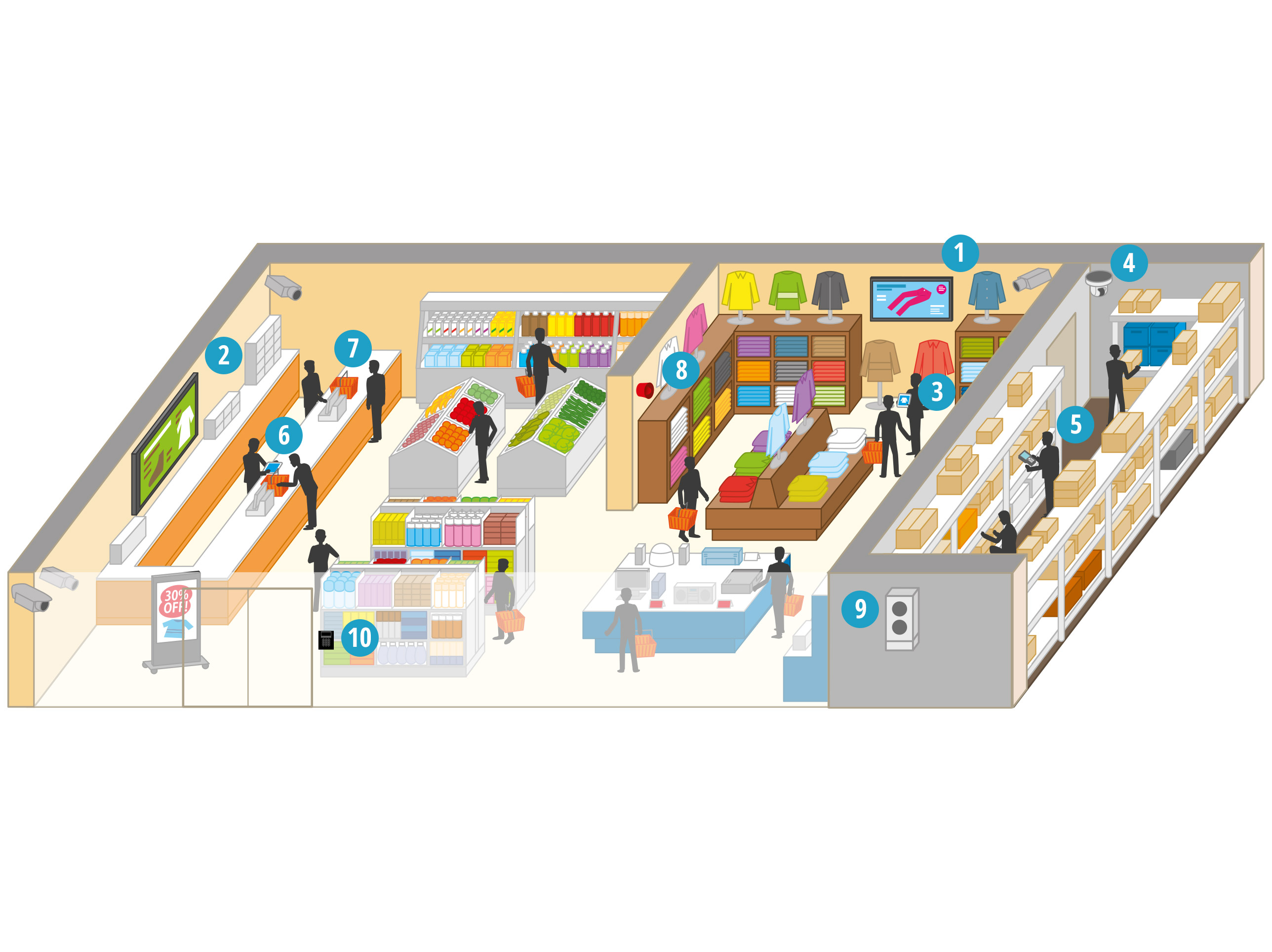 How do Panasonic solutions support the retail outlet sector?